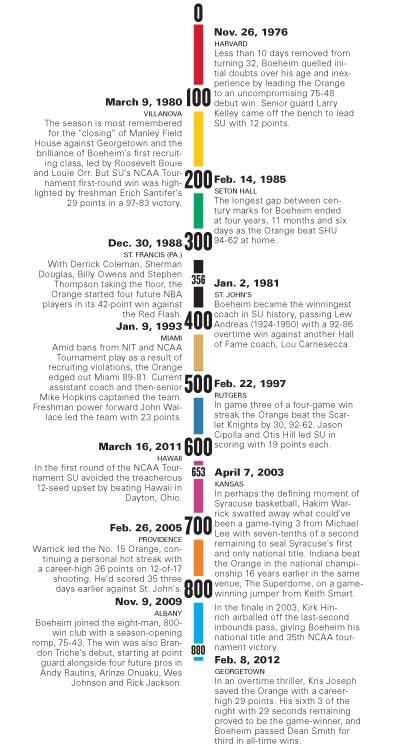 900 timeline