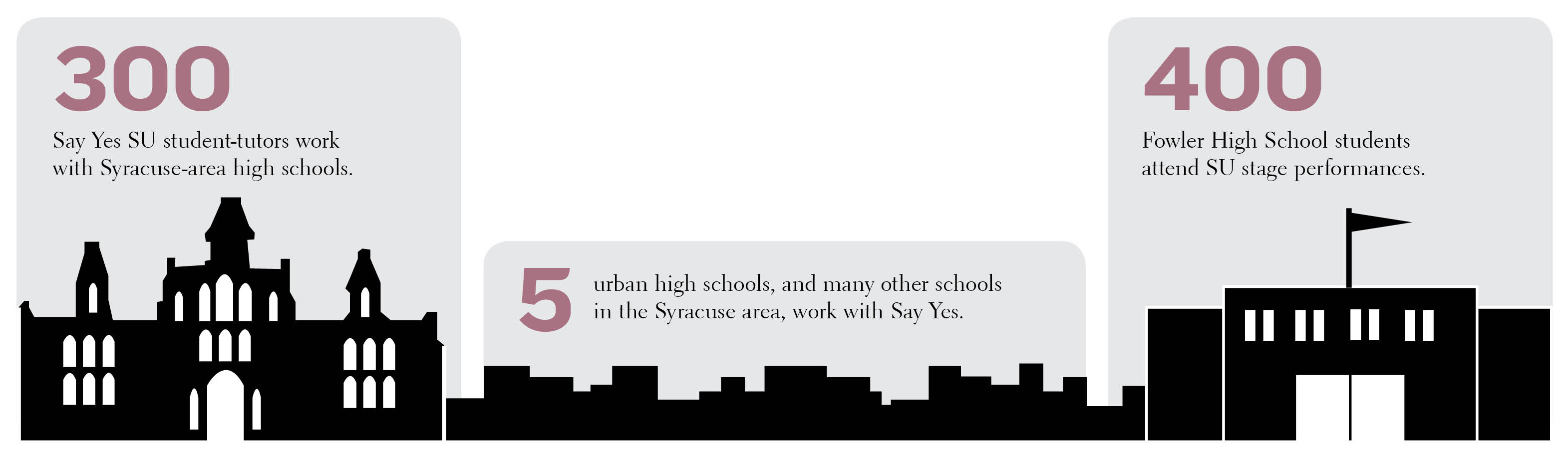 Urban education graphic