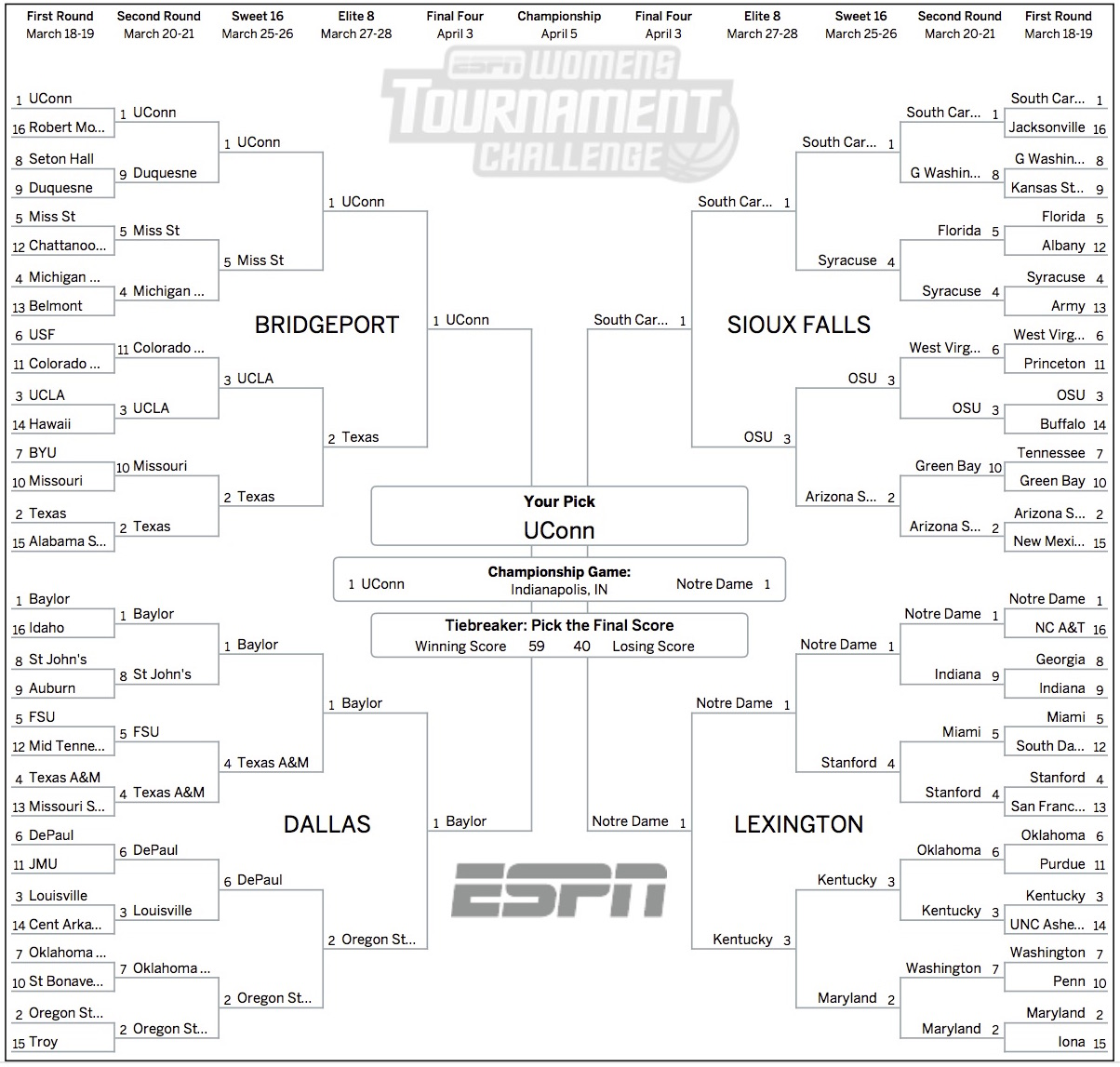 photograph about Ncaa Women's Printable Bracket titled 2016 womens basketball NCAA Event: Overcome writers fill