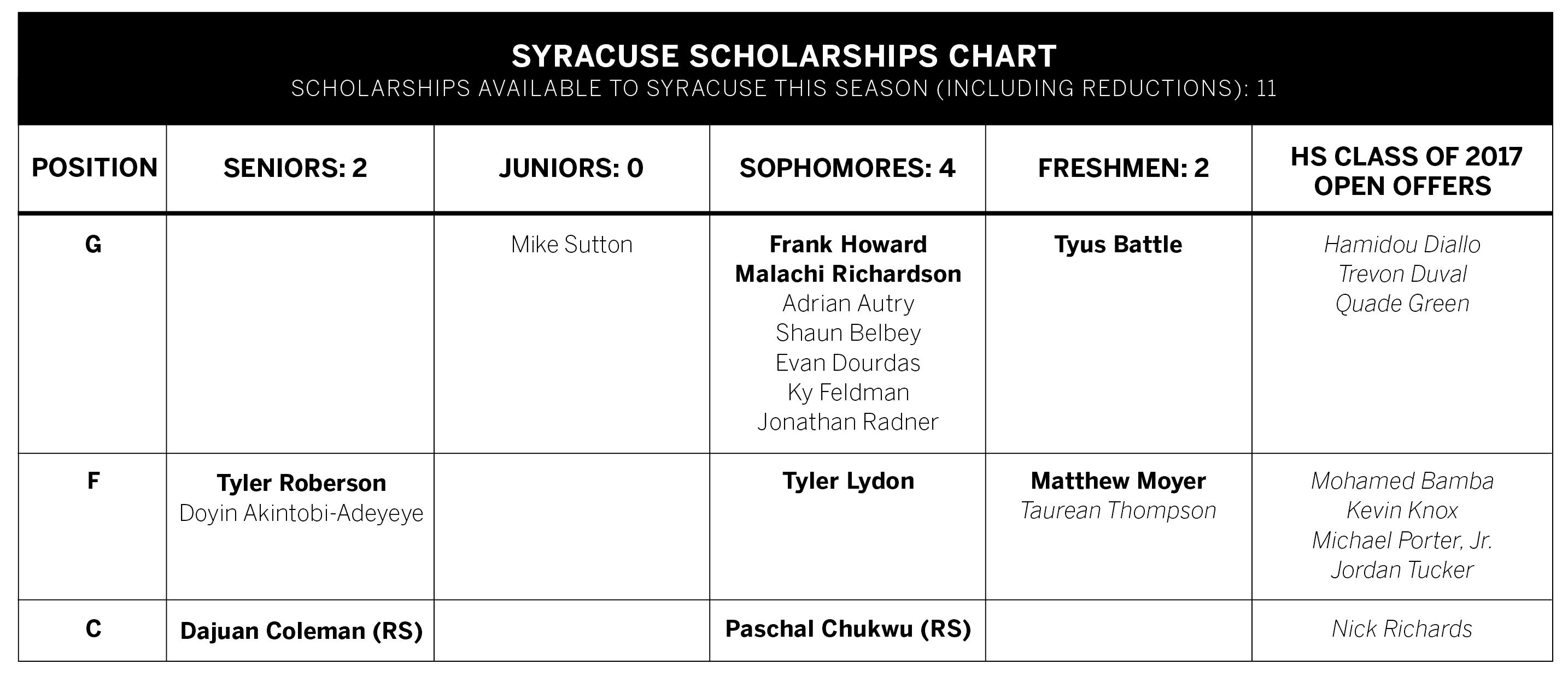 Scholarships 6