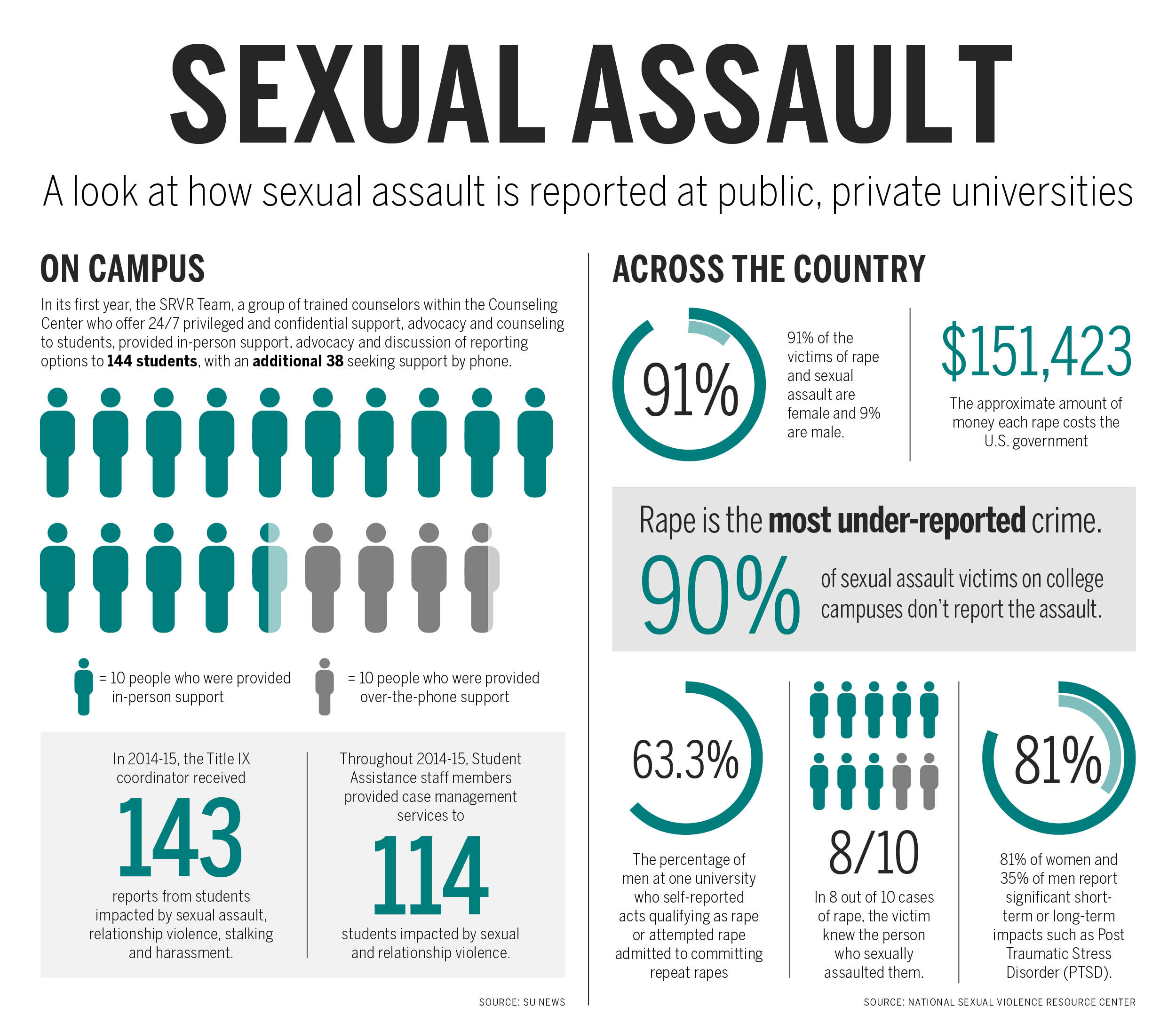 Sexual Assault Graphics