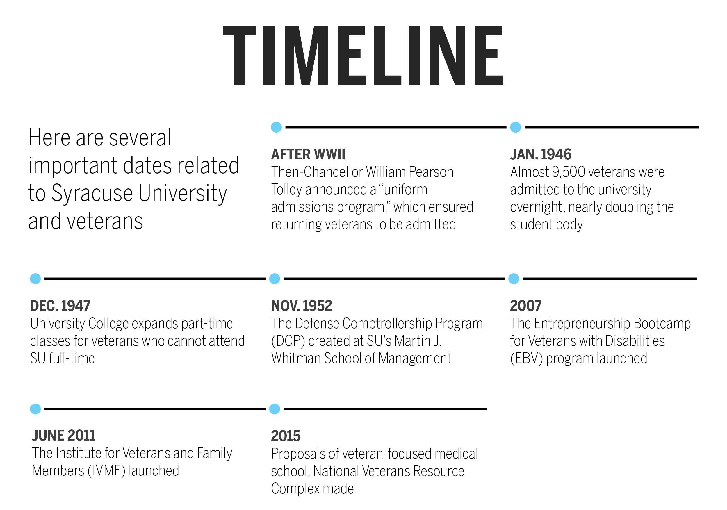 Veterans Timeline