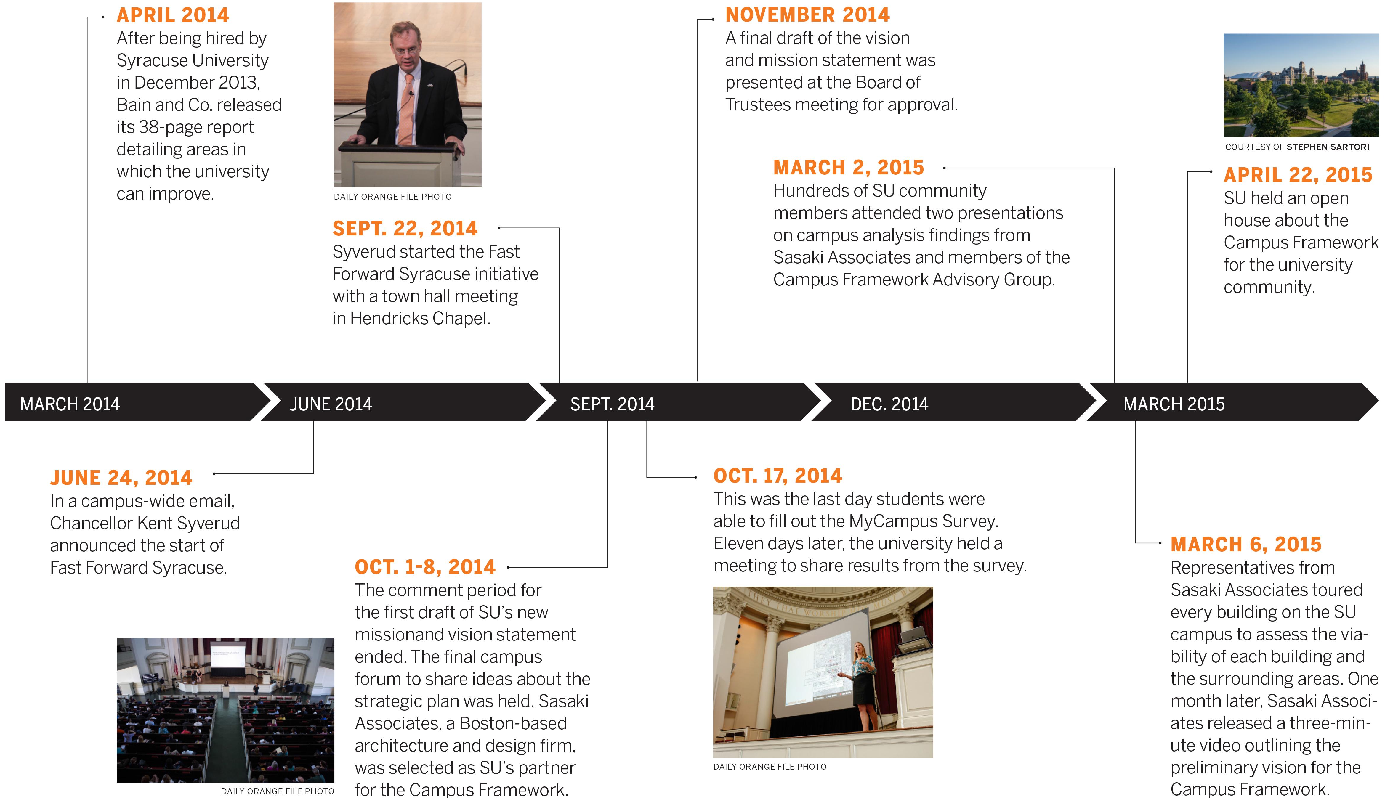 timeline1
