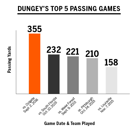 top 5 passing games