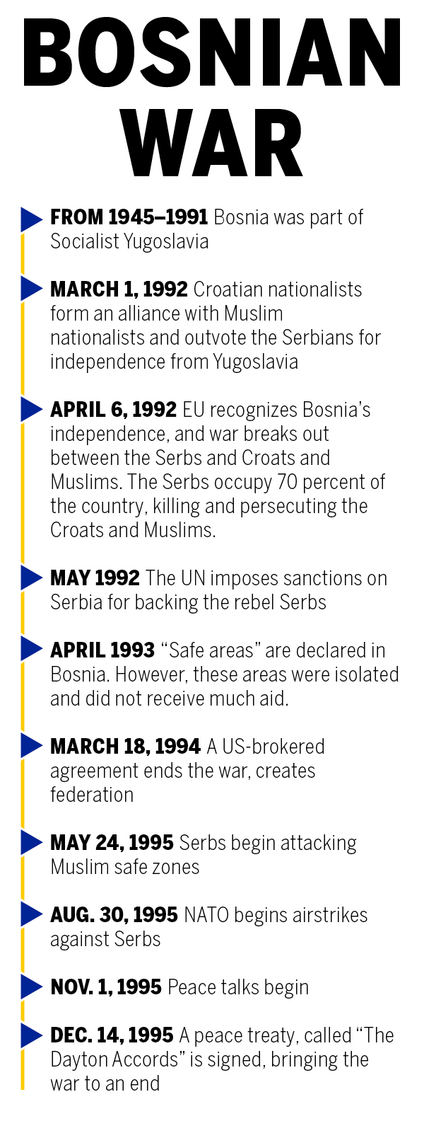 bosnian-war-timeline