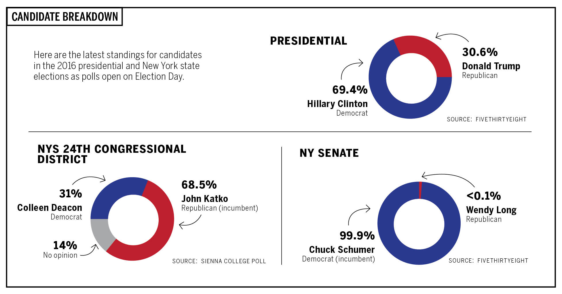 candidate-breakdown